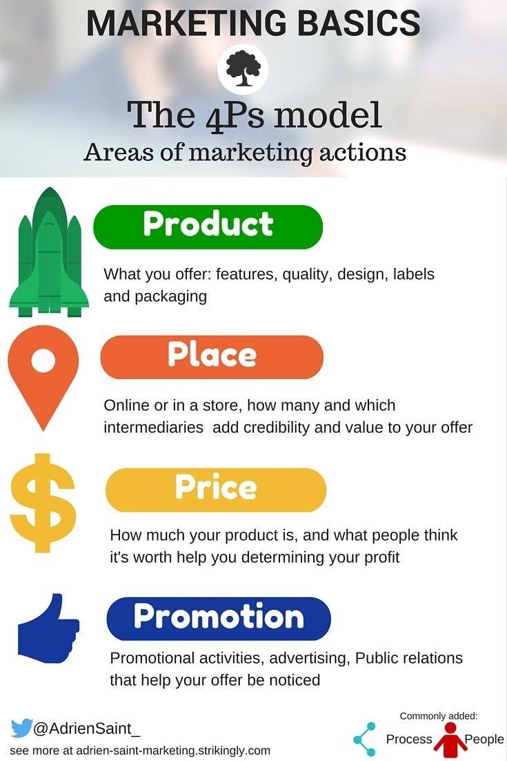 the 4Ps of the marketing mix, Marketing basics, Adrien Saint, Marketing World Explorer