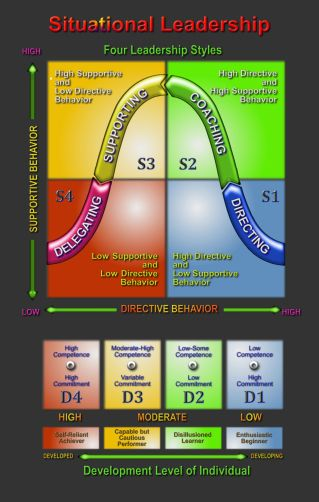 situational leadership jpg × leadership  situational leadership jpg 319×502