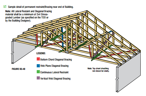 Figure 6 Illustrated Example Of Permanent Roof Truss Bracing Near A Gable End Click To Enlarge Roof Truss Design Roof Trusses Wood Truss