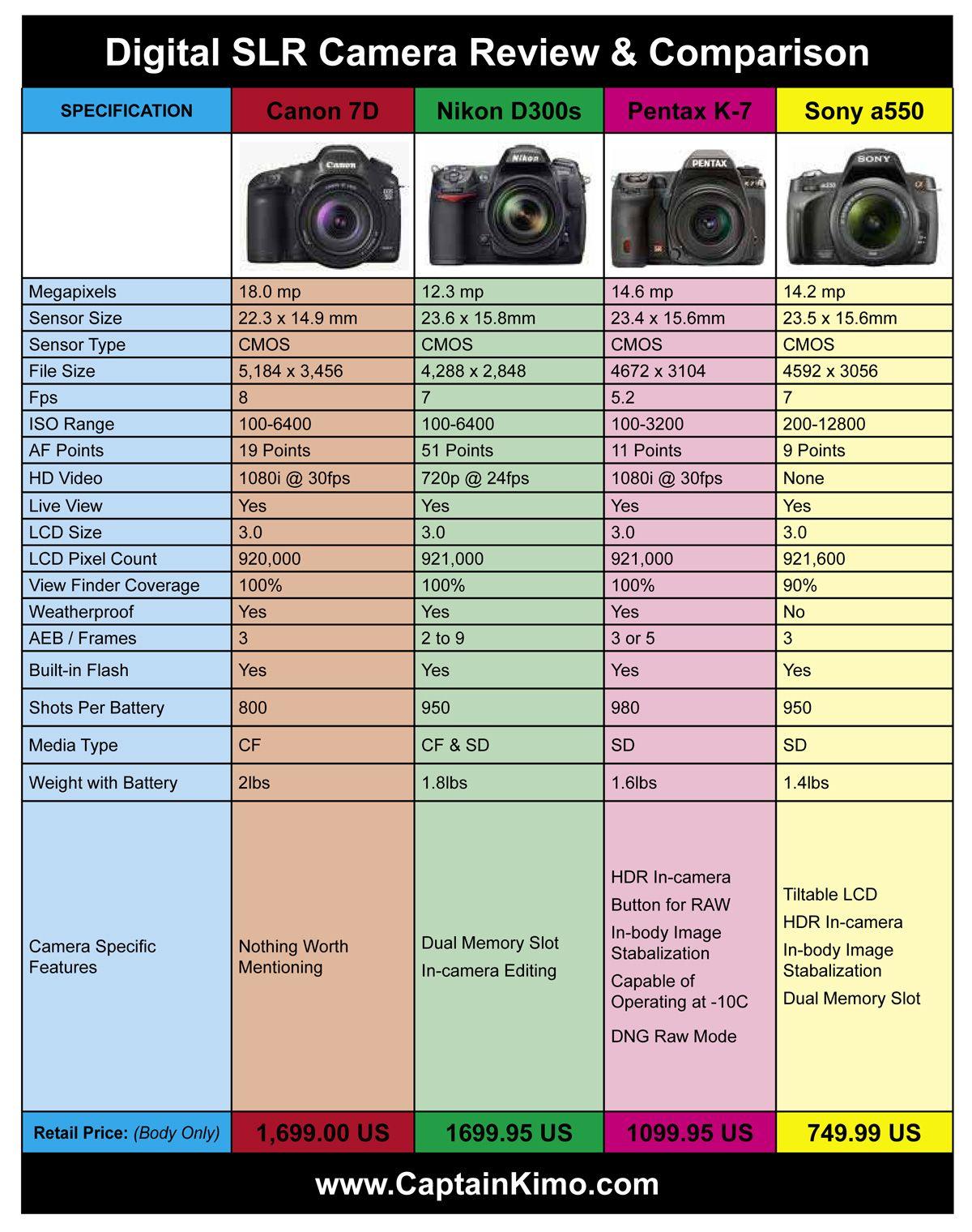 Camera Dslr Cameras Comparison canon dslr comparison chart an overview and of 16 7d nikon d300s pentax k 7 sony