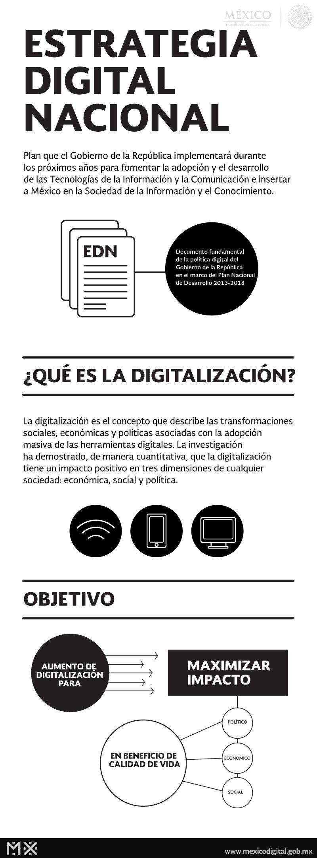 ¿Qué es la Digitalización?