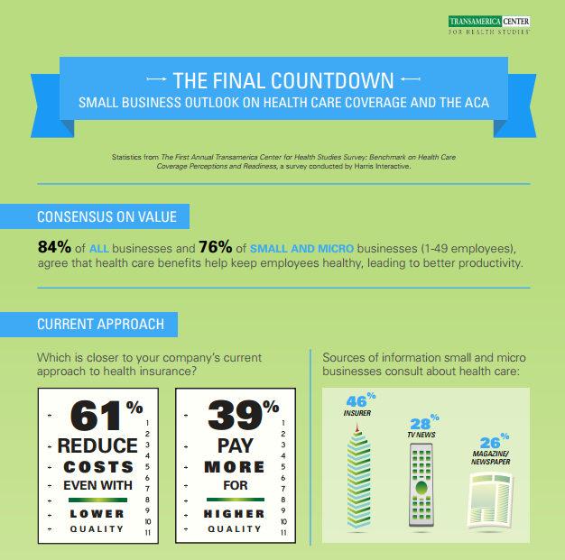 How small business feel about providing health care to ...