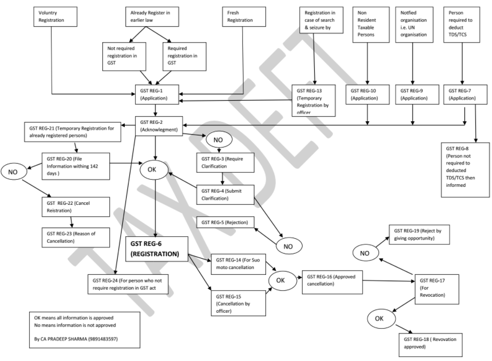 process flow chart template ms word