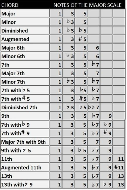 Piano Chord Chart mind of music Pinterest Pianos, Chart and
