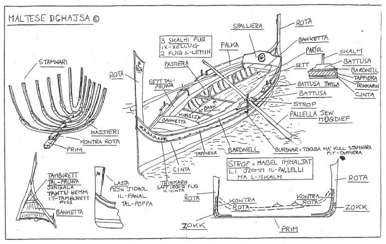The Firilla: A Case-Study of a Maltese Traditional Boat