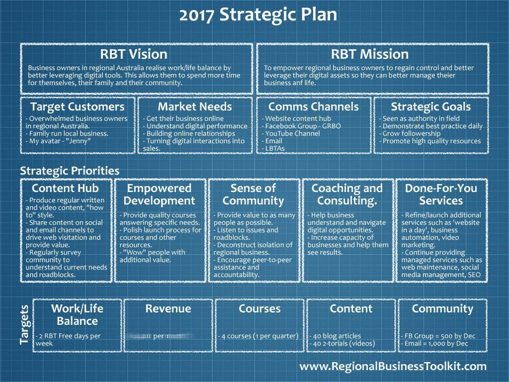 image result for 1 page strategic plan strategic. Black Bedroom Furniture Sets. Home Design Ideas