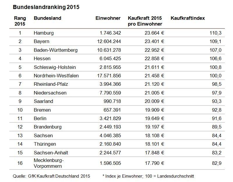 """Laut der Studie """"GfK Kaufkraft Deutschland 2015"""" haben die Deutschen im  Jahr 2015 nominal"""