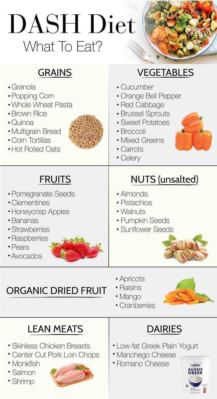 Dash diet eating Familys healthy Lifelong Plan