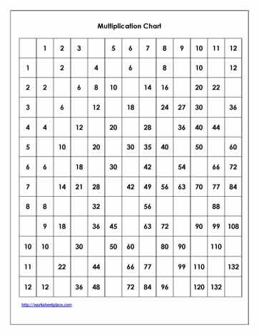 Fill in the Missing Numbers Multiplication Grid