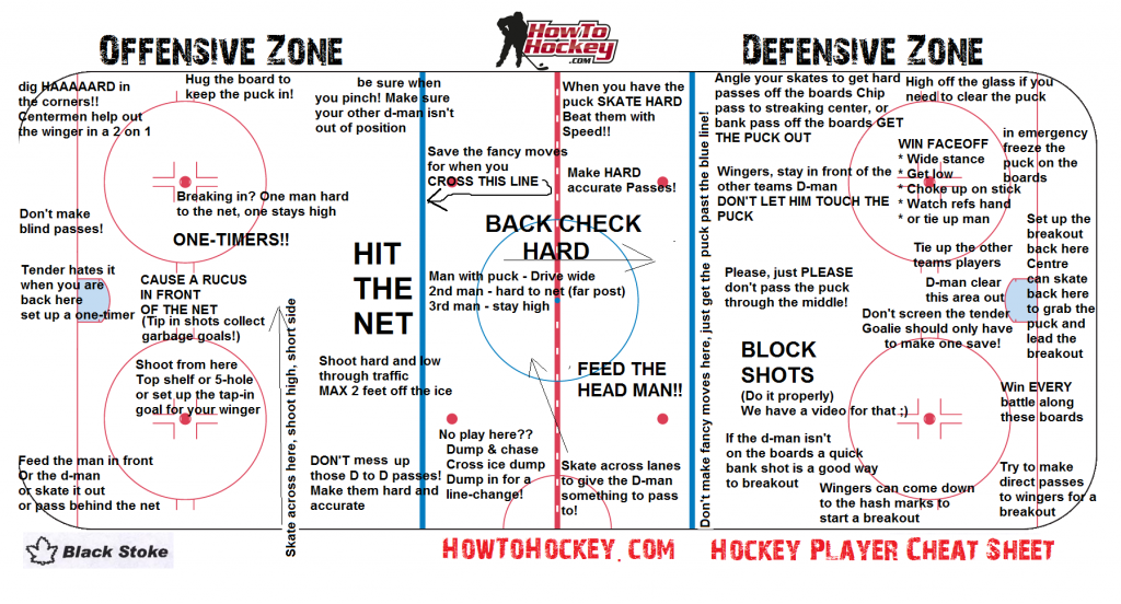 Hockey Cheat Sheet Inline Hockey Hockey Kids Hockey Rules