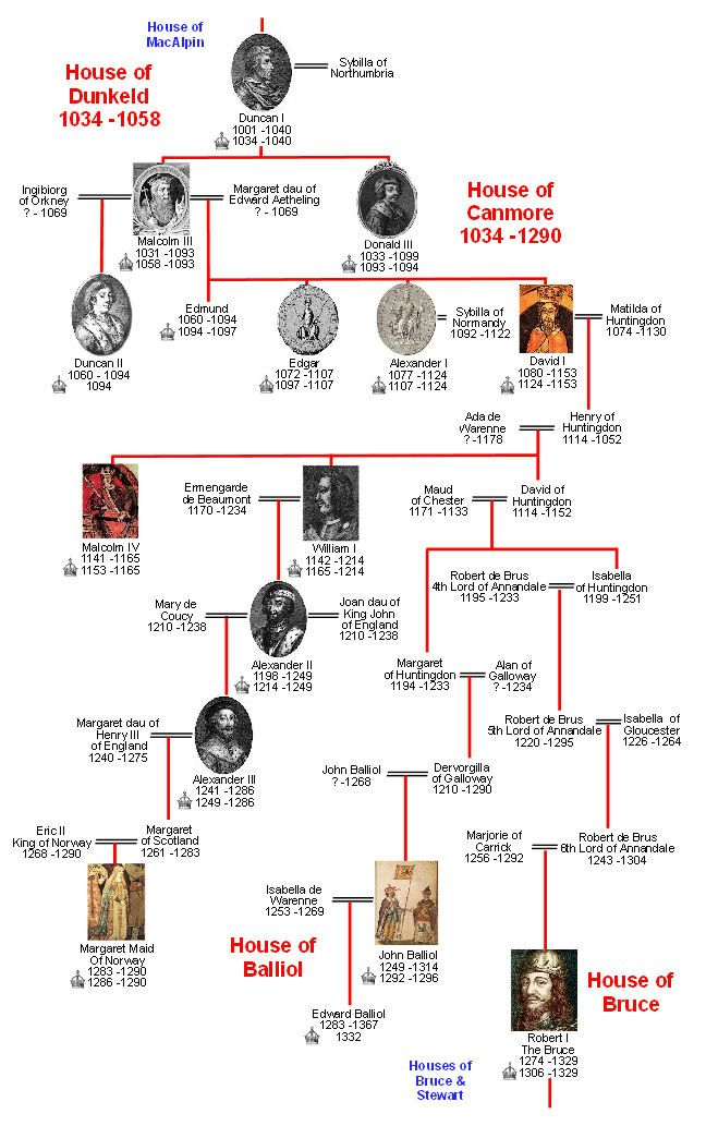 Scottish Kings House of Canmore Family Tree