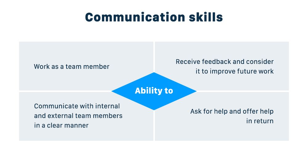 Soft Skills For Developers Why Do They Matter And Which Ones Are The Most Important Communication Skills Soft Skills Skills