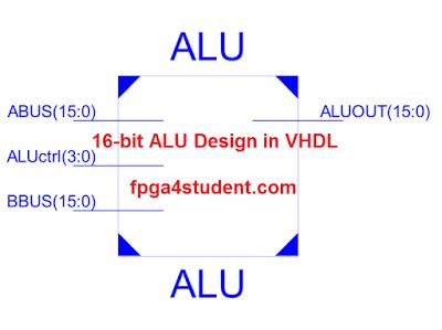 VHDL code for 16-bit ALU | 16-bit ALU Design | 16 bit, Coding, Design
