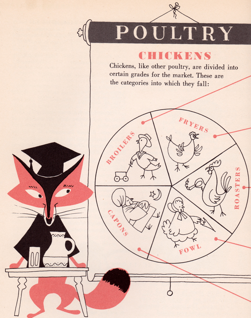 Chickens classified according to cooking plans