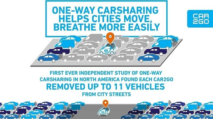 A working paper examined Car2go and points out convincing car-sharing benefits. The findings are based on data from up to…