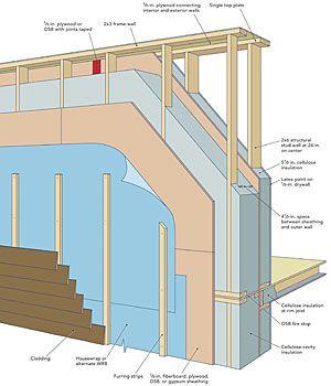 Beautiful Lstibureku0027s Ideal Double Stud Wall   Fine Homebuilding Article +++++