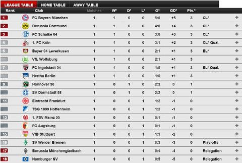 Nice Day Sports Bundesliga Germany League Table 16 August 2015 H League Table German Football League League