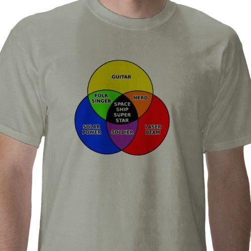 Dr Who Venn Diagram Shirt Juvecenitdelacabrera