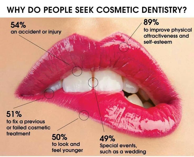 Pin By Regional Dental Center On Dental Treatments And Services