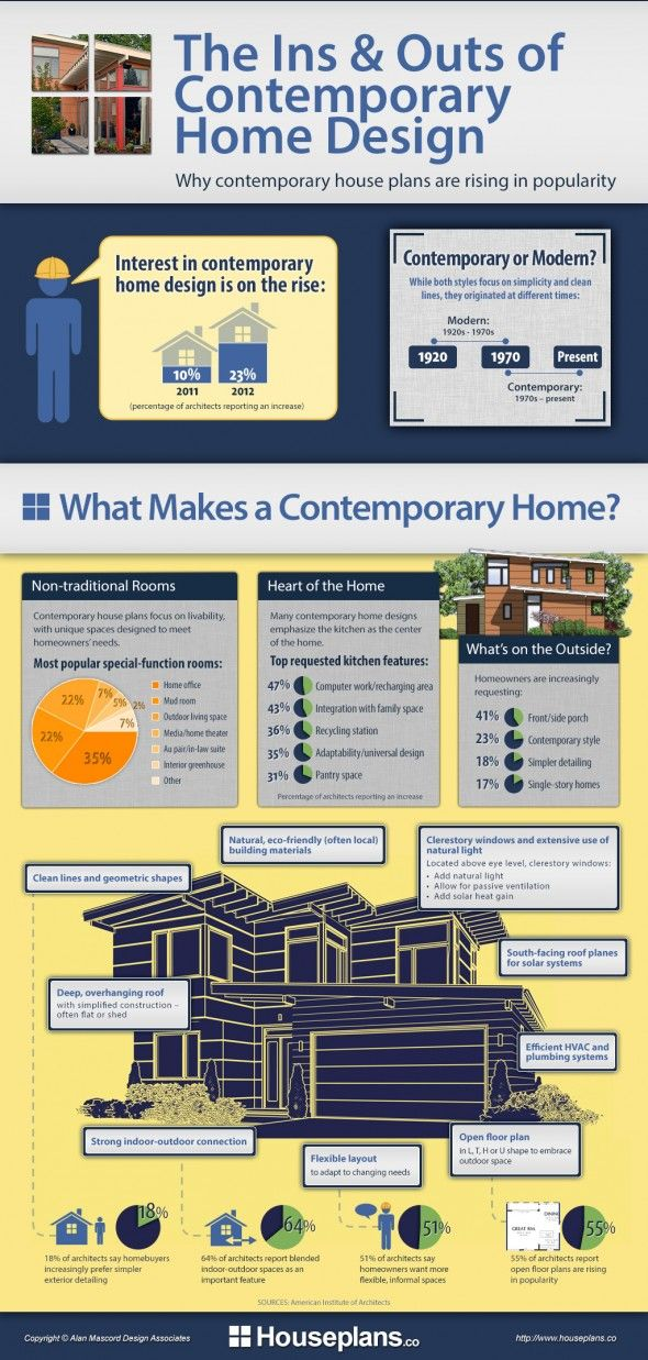 Infographic: The Ins & Outs of Contemporary Home Design