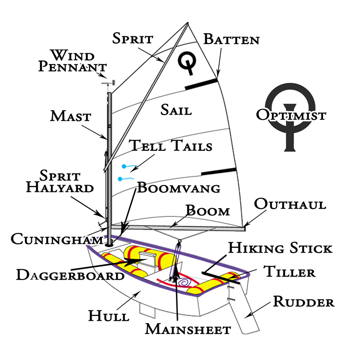 Learn To Sail Parts Of An Optimist Sailing Dinghy