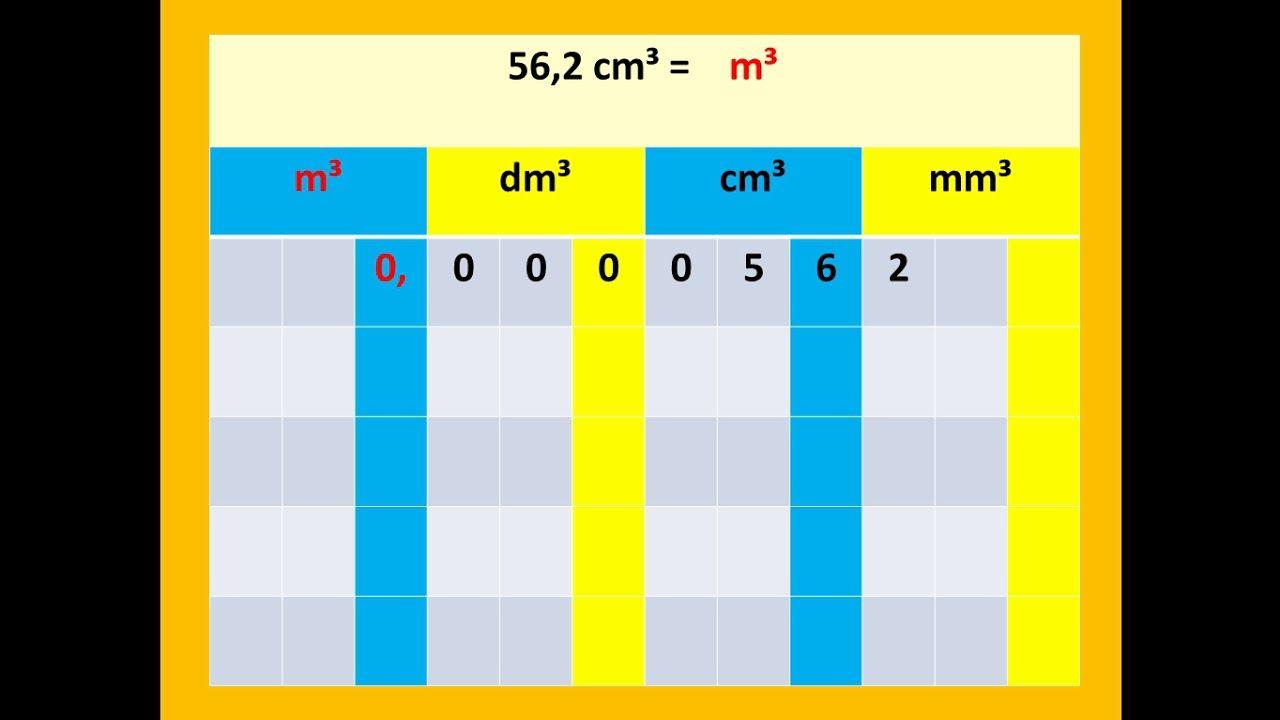 جدول قياس الحجم الرياضيات مع رضوان بوجمعاوي Bar Chart Chart