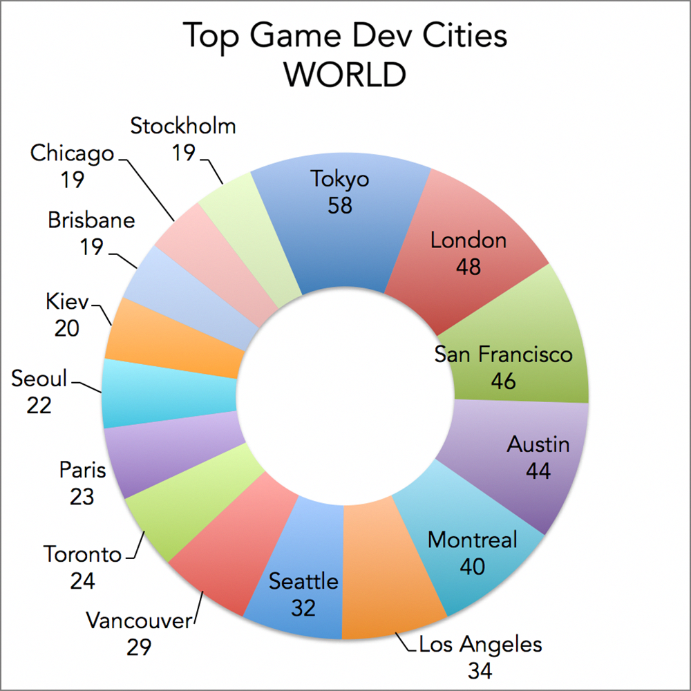 Top game development cities in the World, based on number