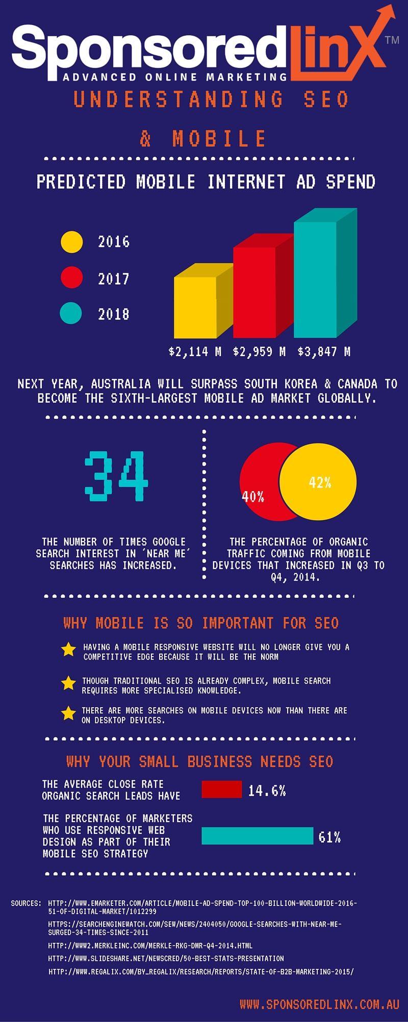 Understanding SEO & Mobile Seo, ads, Understanding