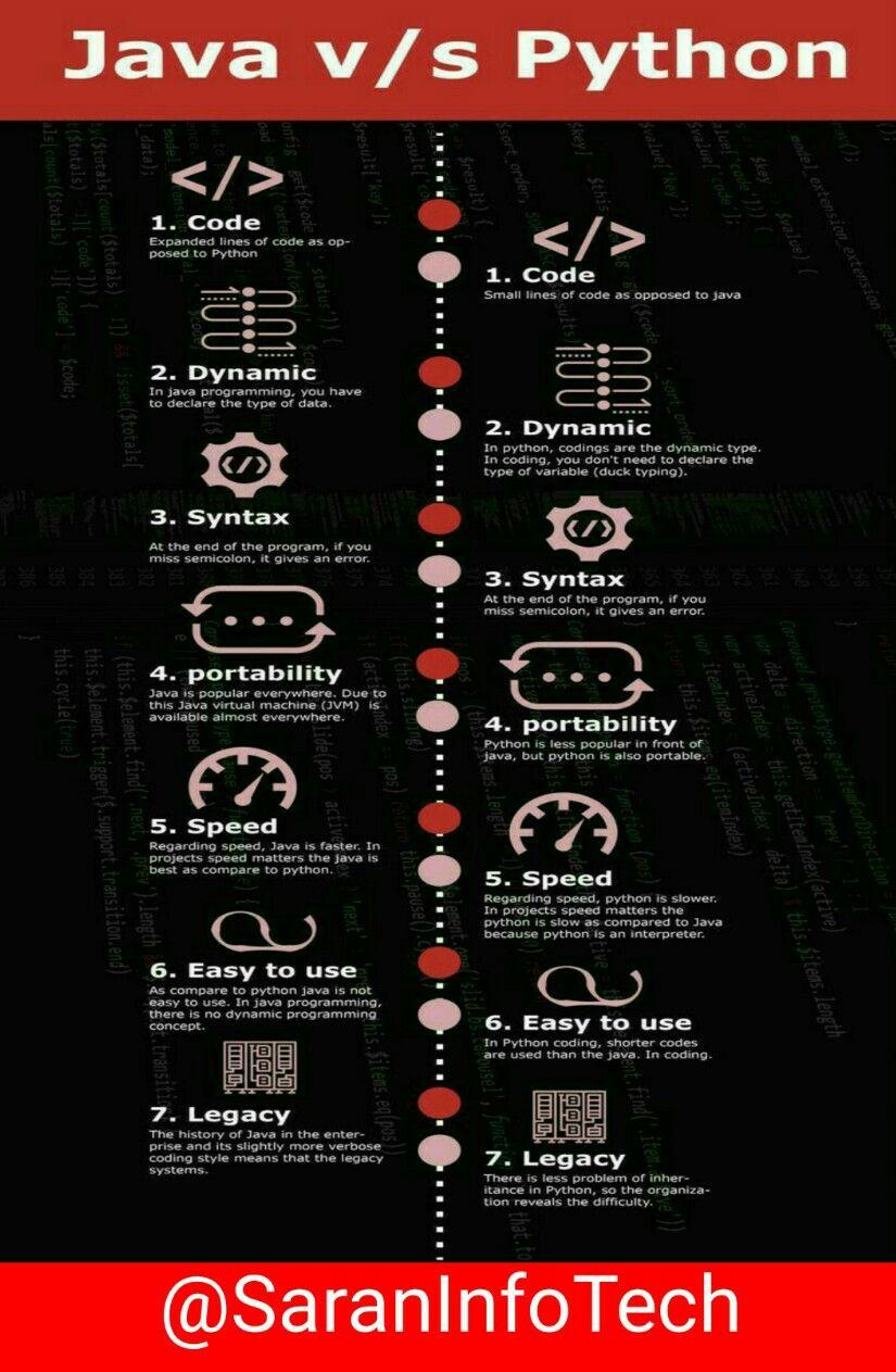 Java vs python in 2020 computer science programming