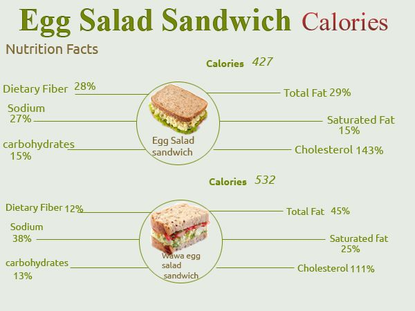 How Many Calories Are In An Egg Salad Sandwich