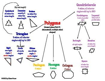 Polygons Chart- Teach students the differences between several types of polygons.  Use either of the two charts included to help students classify polygons.  Triangles, Quadrilaterals, Pentagons, Hexagons, and Octagons