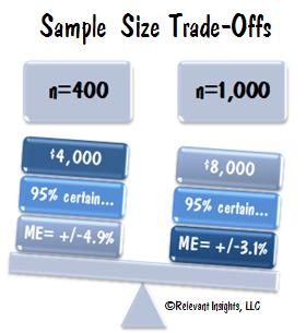 Political Polls And Small Sample Sizes Political Polls Surveys