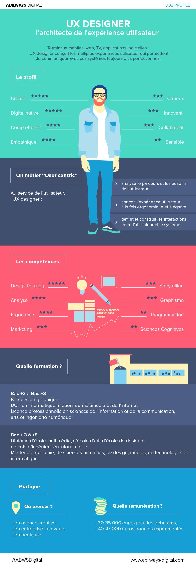 infographie job profile   ux designer   l u2019architecte de l u2019exp u00e9rience utilisateur