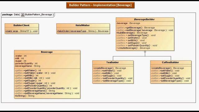 Builder Design Pattern Implementation Beverage Pattern