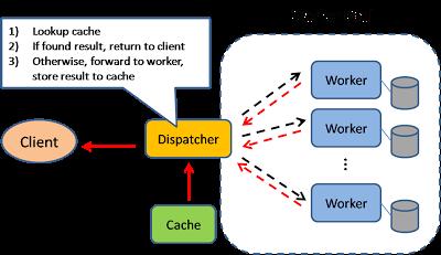 Pragmatic Programming Techniques Scalable System Design Patterns System Pattern Design Primer