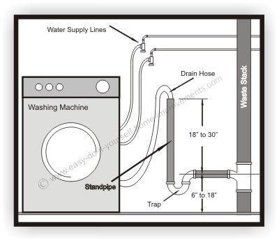 laundry room washer drain