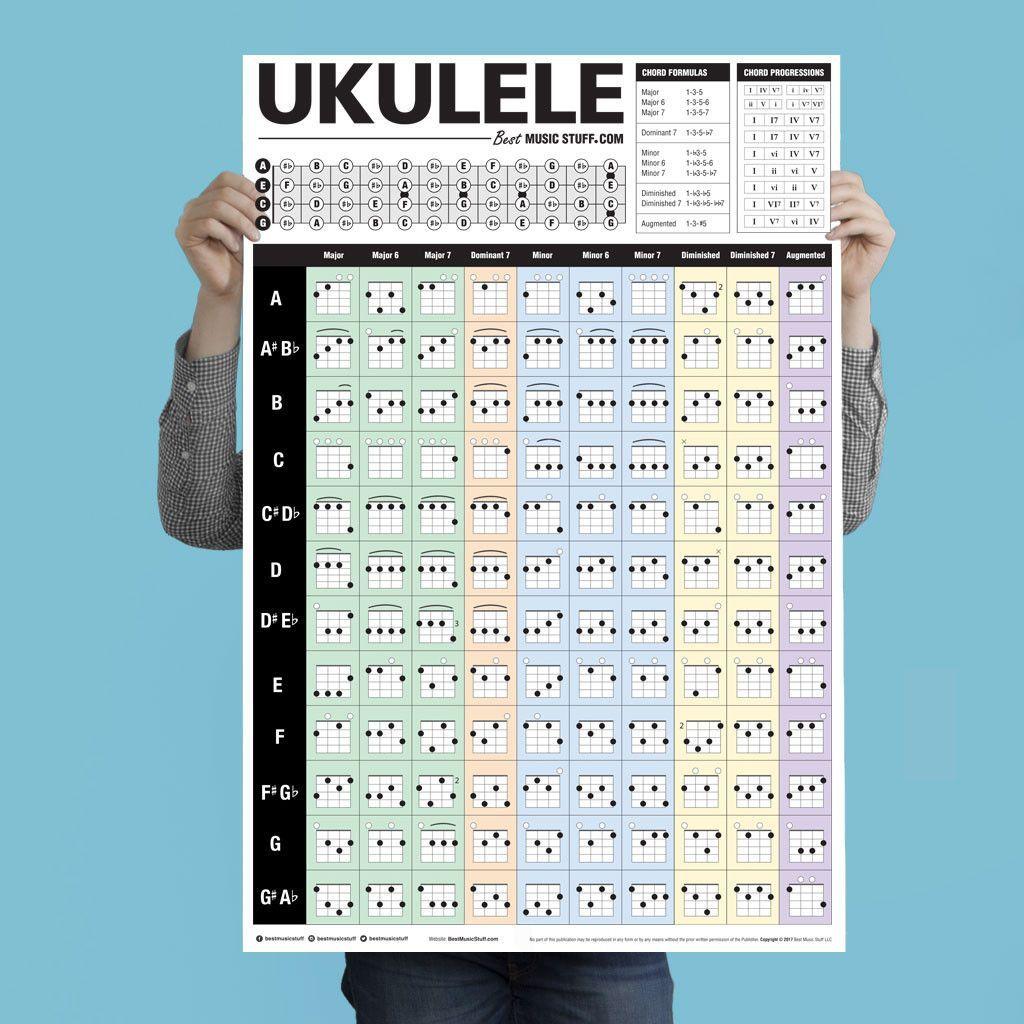 Popular Ukulele Chords Poster