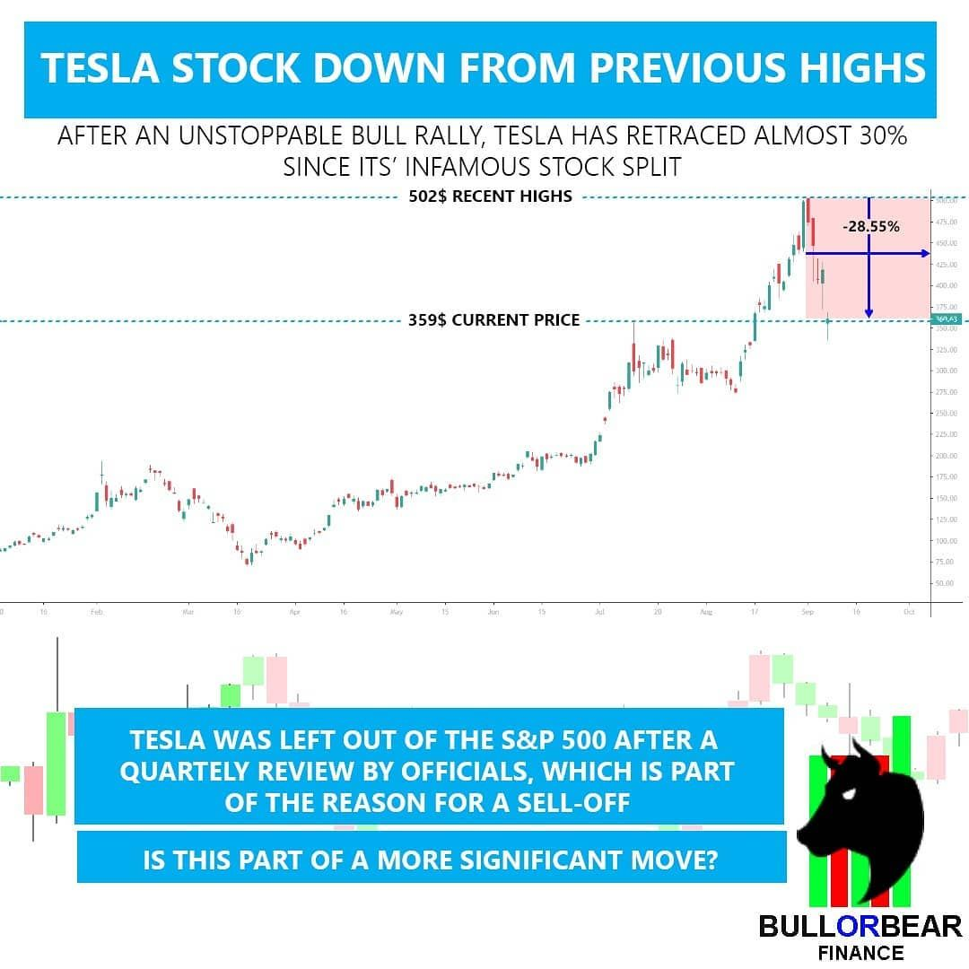 As Part Of Overall Market Retracment Tesla Has Been Hit Hard Down From Its Highs After A Well Publicised Stock Split Investing Investing In Stocks Tesla