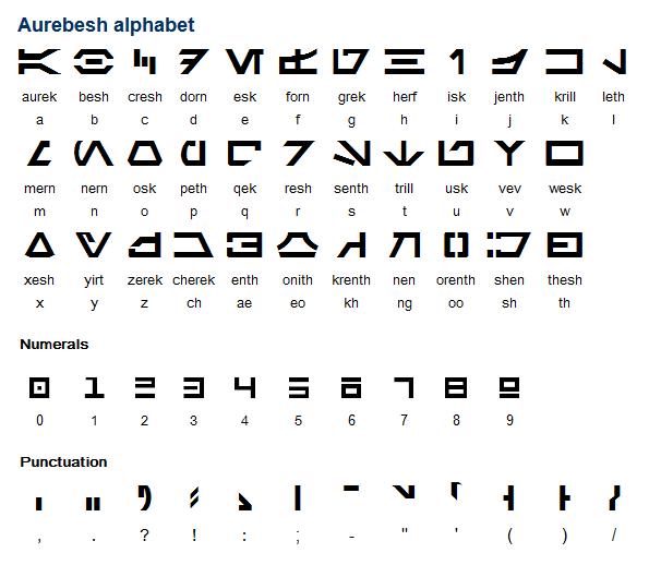 Mandalorian Alphabet  Mandalorians    Mandalorian