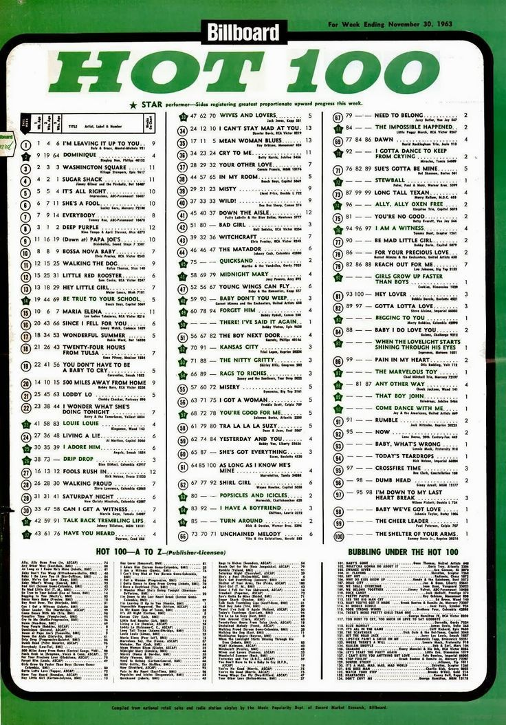 Hot 100 Billboard Charts: Billboard Hot 100 Chart (11-30-63) | Billboard Cash Box and Record rh:pinterest.com,Chart