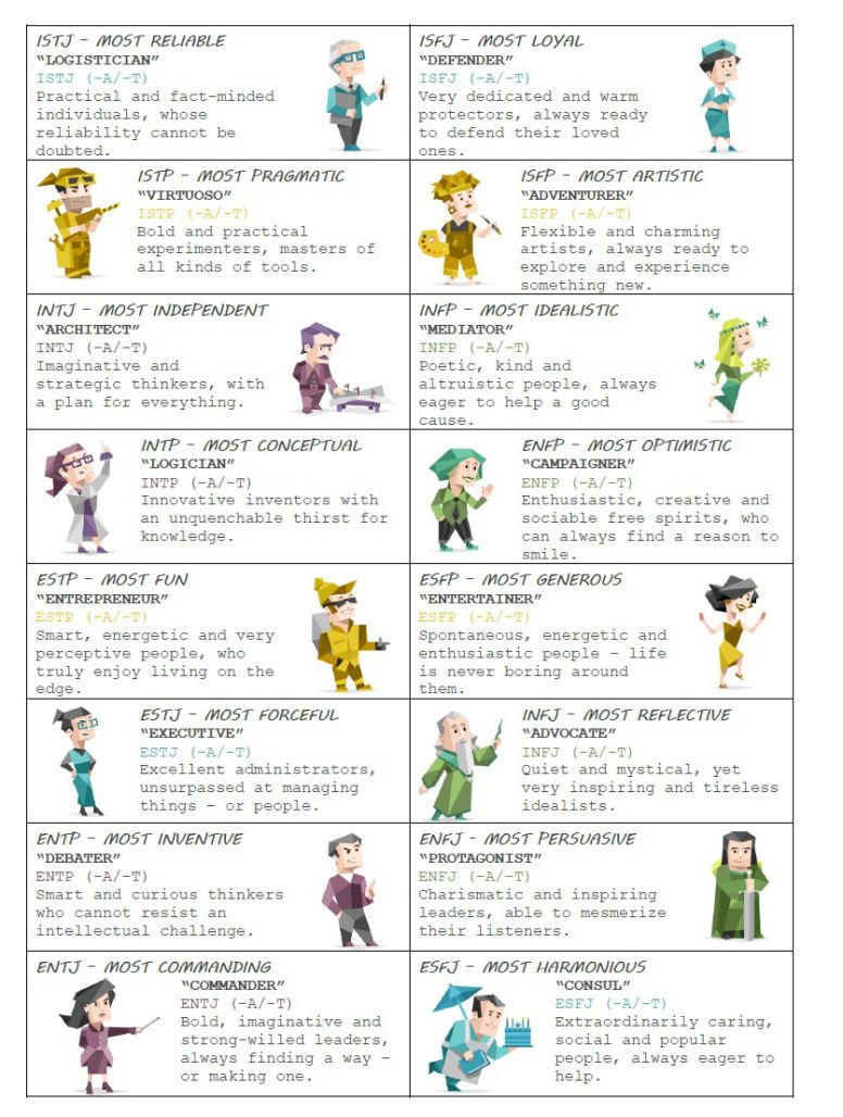 Characters Personalities Mbti Personality Personality Types Enfp Personality