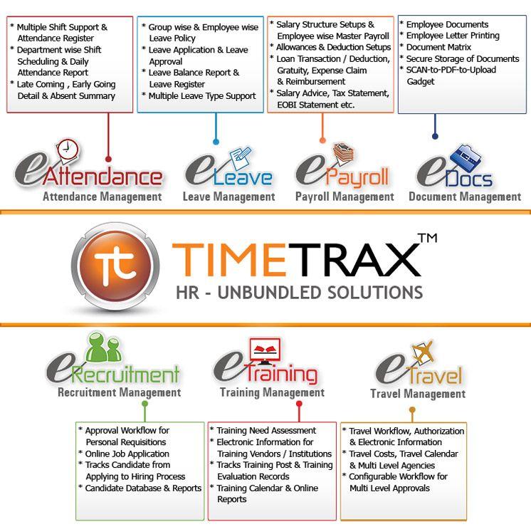 eRecruitment - Recruitment Management Workflow software by TimeTrax - training report
