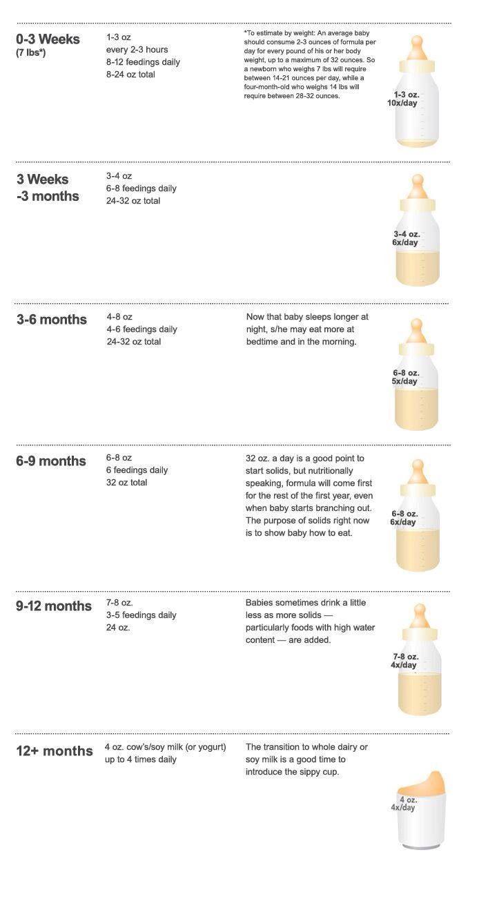 How much milk should eat newborn Norm milk for newborns 66