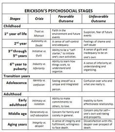 photo regarding Printable Erikson's Stages of Development called erik erikson ranges of enhancement chart Right here is Eriksons