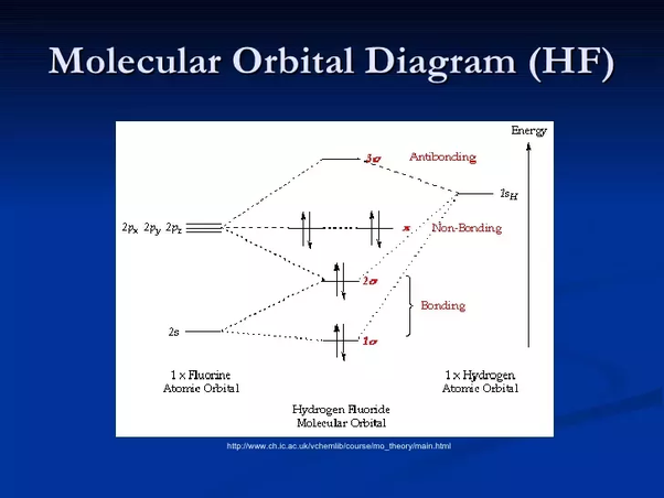 Which Hybridization Takes Place In Hf Quora In 2020 Molecular Geometry Biochemistry Major Covalent Bonding