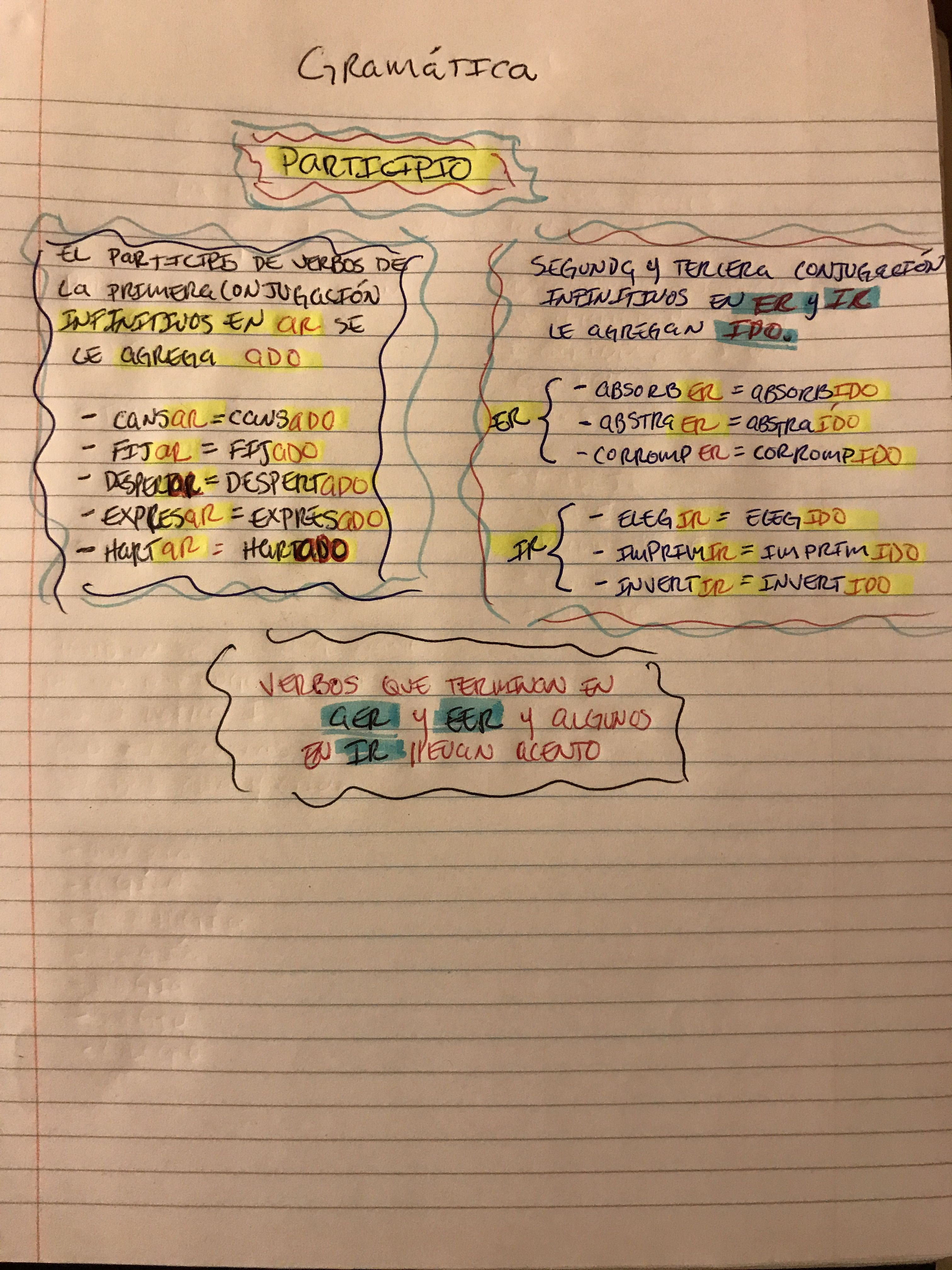 Las reglas para poder usar el participio. | Bullet journal. Sheet music. Journal