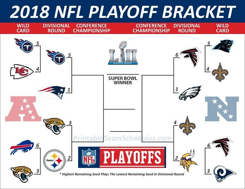Its Nfl Playoff Time Time To Pick The Brackets Whos Winning It All Patriots Steelers Eagles Nfl Nflplayoffs Nfl Playoffs Nfl Playoff Bracket Playoffs