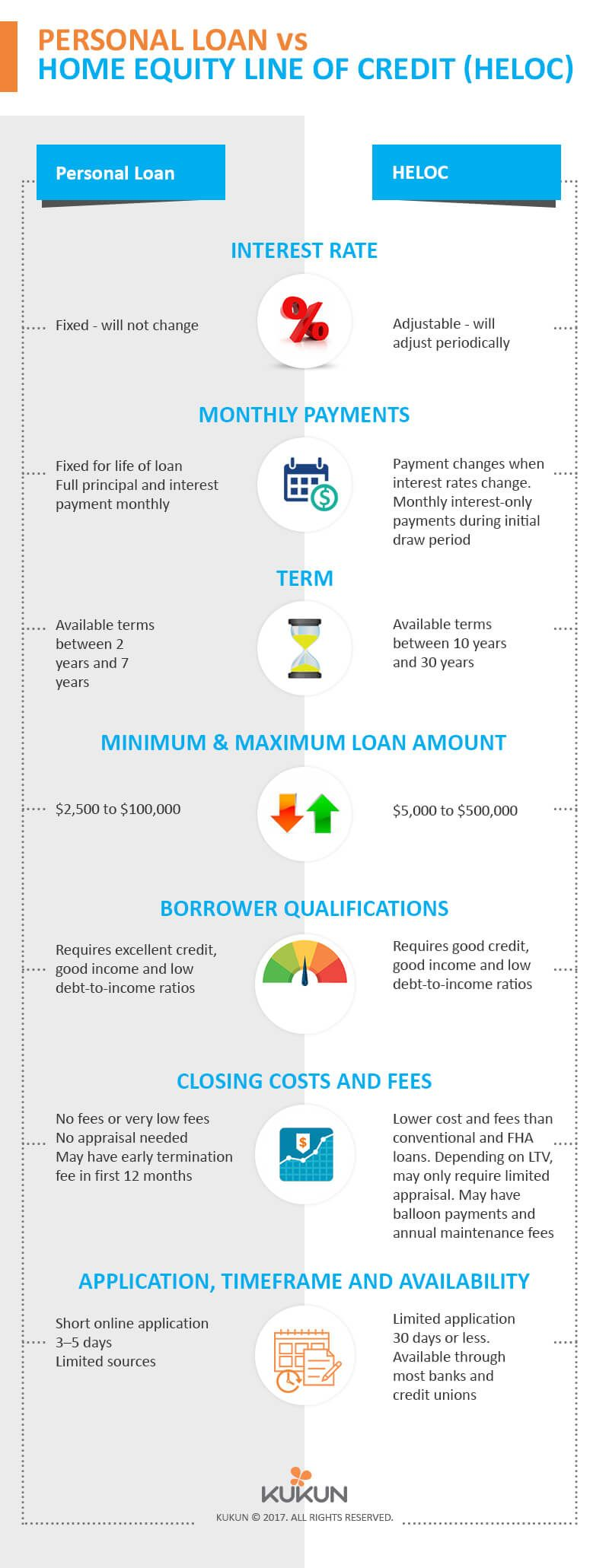 Home Equity Line Of Credit Vs Personal Loan Home Equity Home Equity Line Home Improvement Loans