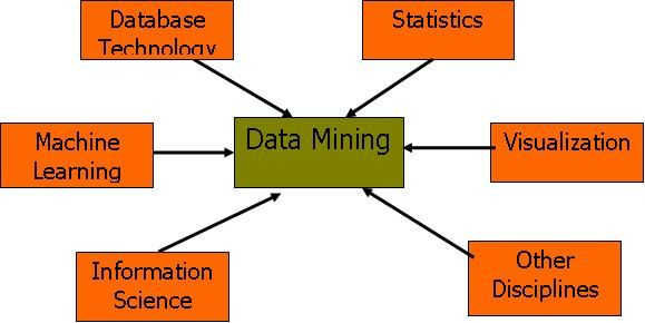 17 Best images about Data mining on Pinterest | Marketing ...