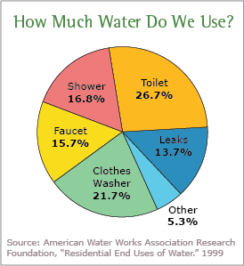 Water use pie chart global warming is real globalwarming climatechange also pin by globetransformer on climate change rh pinterest